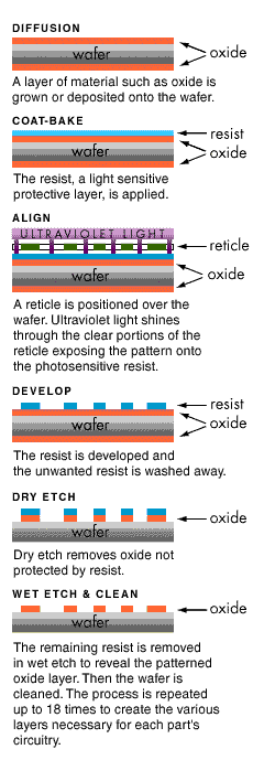 Wafer Procedure