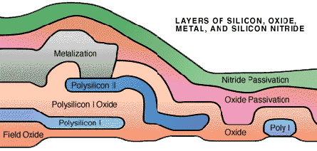 Insulating layers of glass and silicon nitride